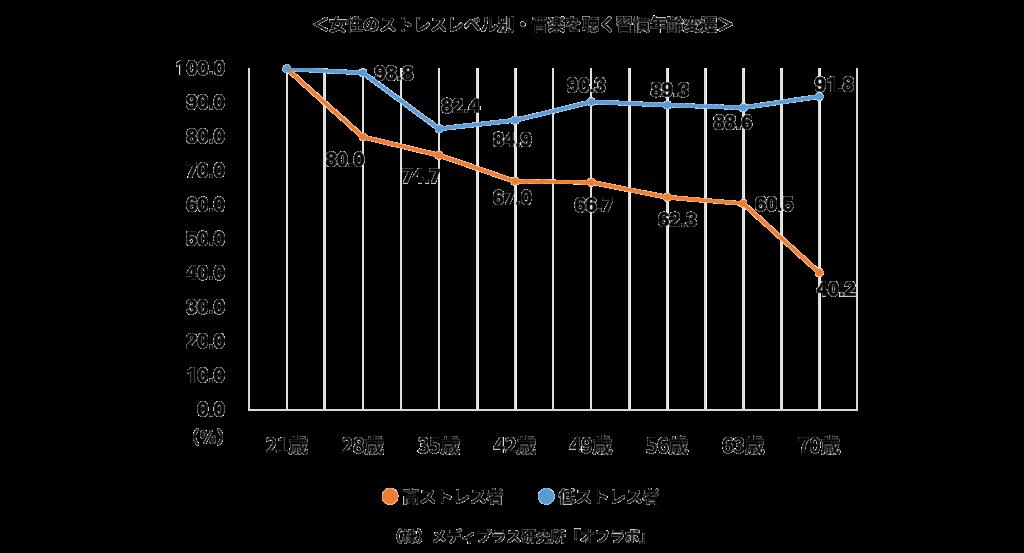 女性のストレスレベル別にみた音楽を聴く習慣年齢の推移のグラフ