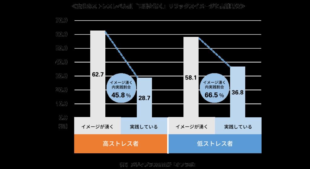 女性のストレスレベル別のリラックスイメージと音楽視聴実践割合のグラフ