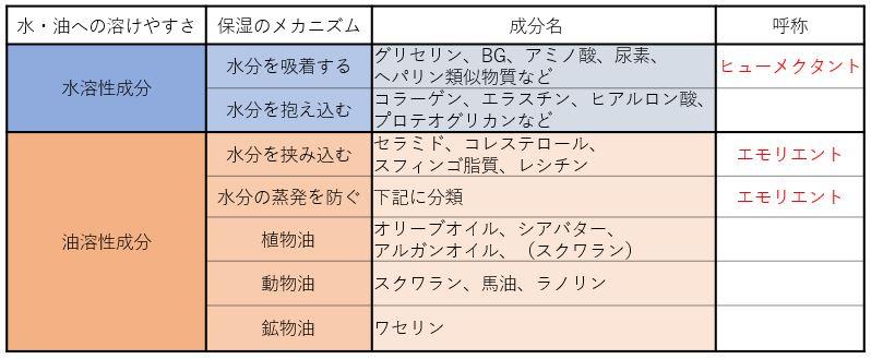 保湿成分の分類表