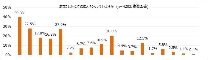 スキンケアの目的のグラフ