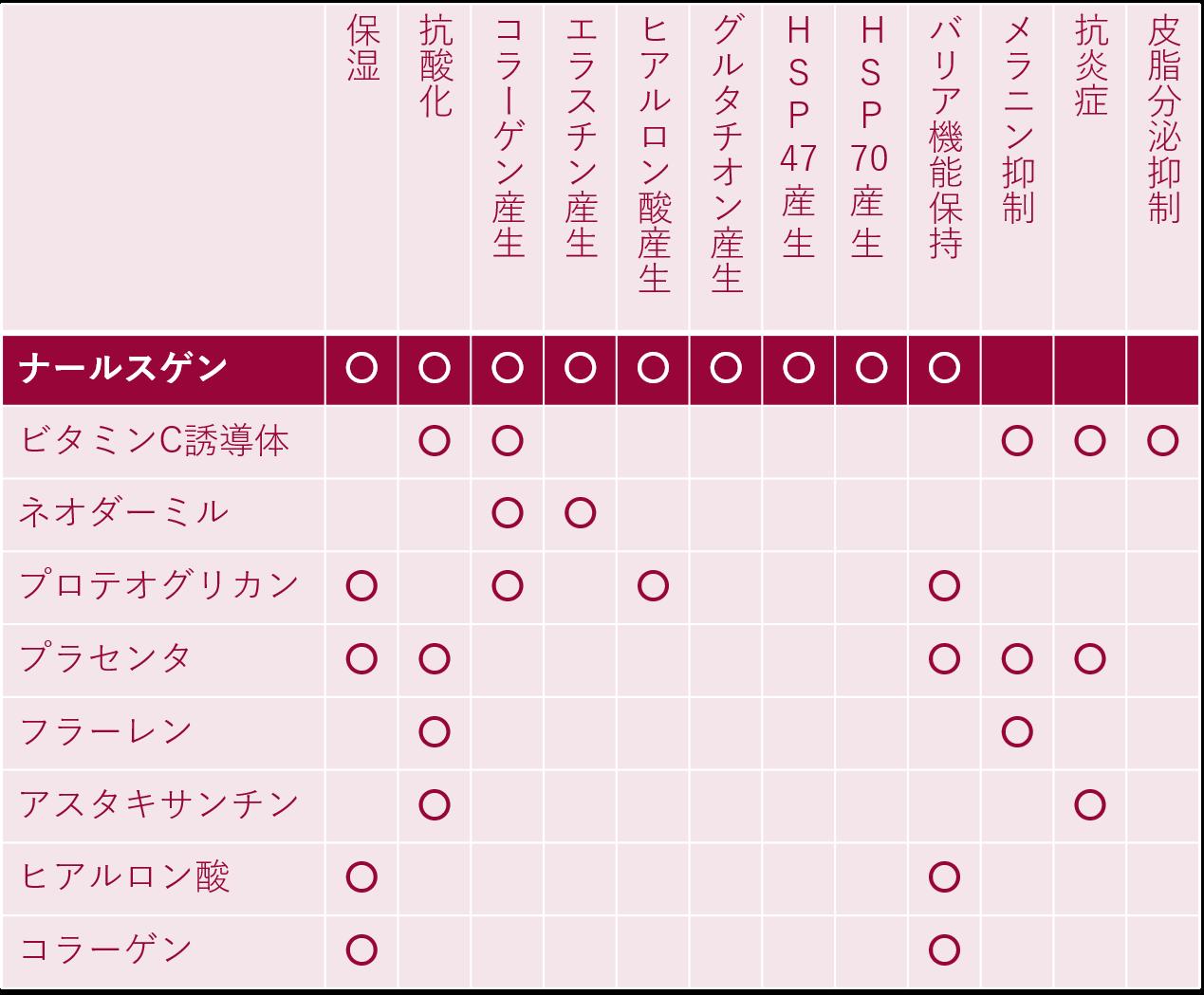 水溶性エイジングケア化粧品成分表