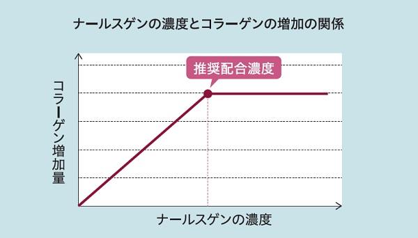 ナールスゲン推奨濃度配合のグラフ