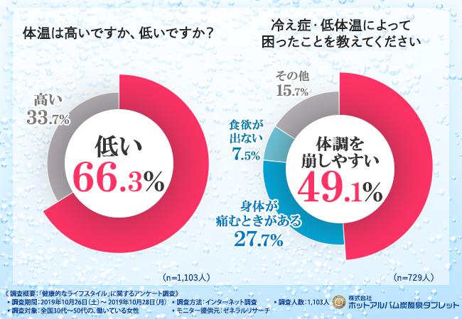 低体温で悩む女性は約7割