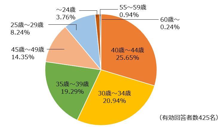 「エイジングケア化粧品をいつから使い始めたか?」の円グラフ