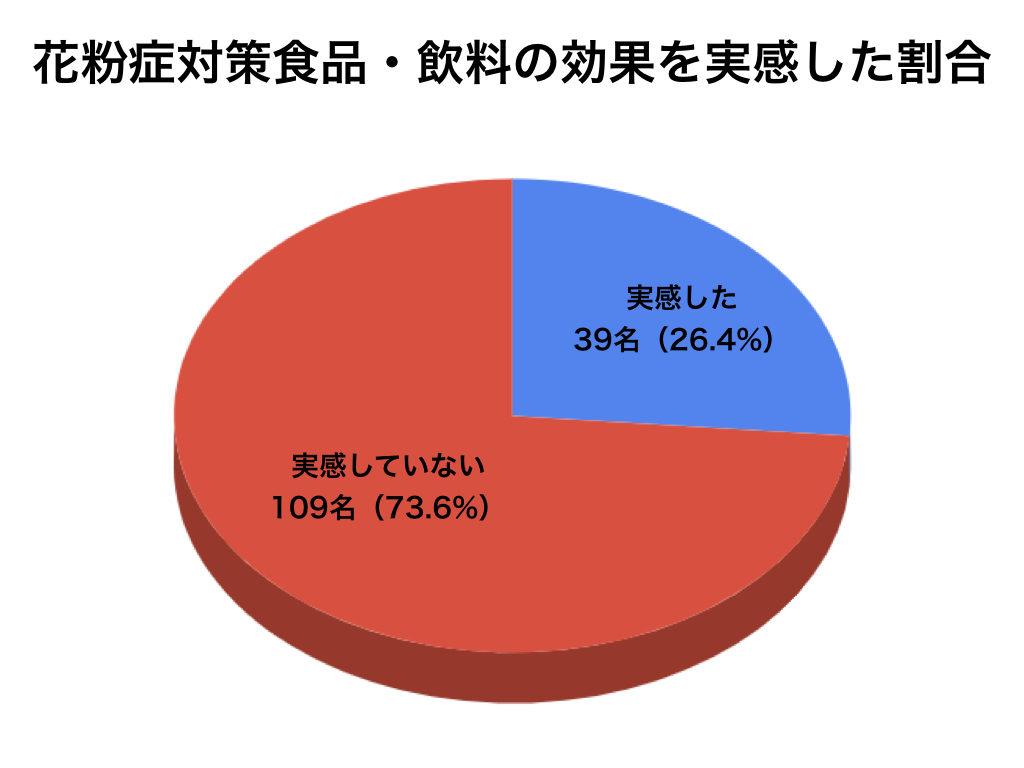 花粉症対策の食品や飲料の効果の実感の割合の円グラフ