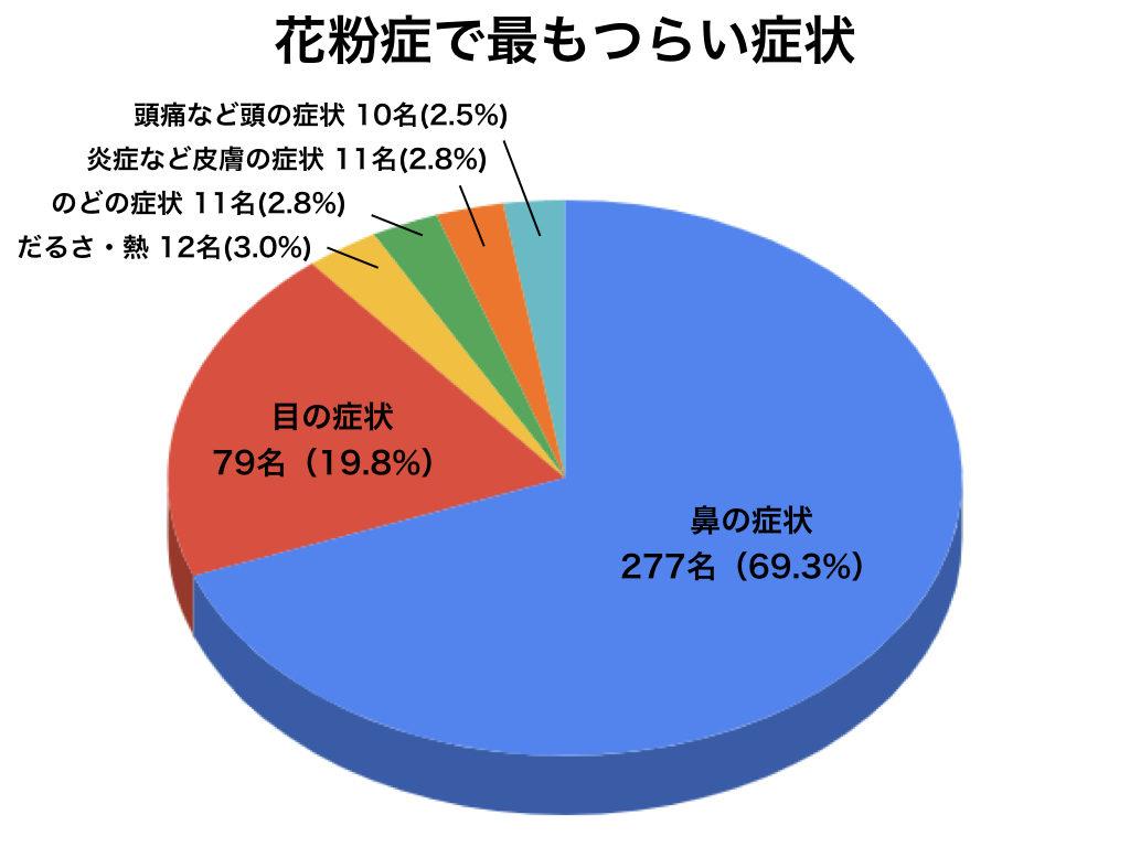 花粉症でもっともつらい症状の円グラフ