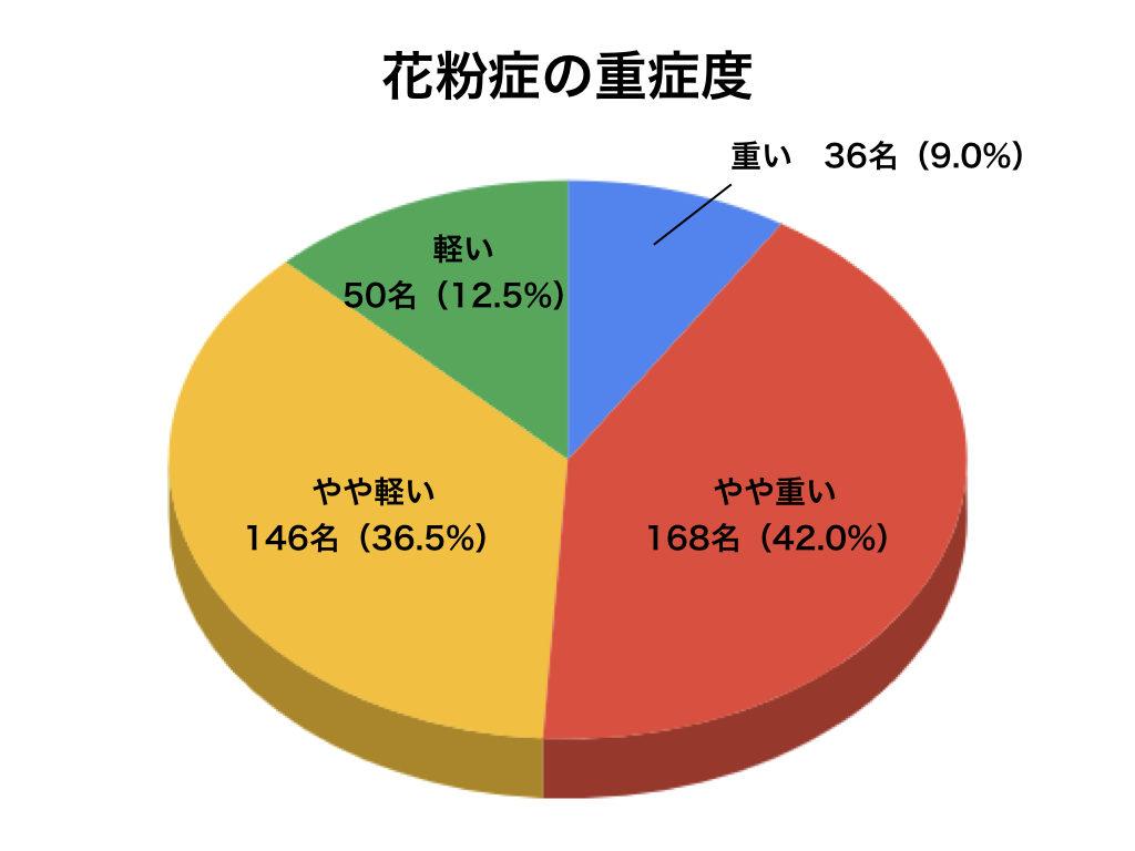 花粉症の重症度の円グラフ