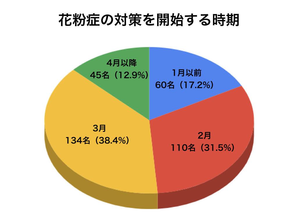 花粉症の対策を開始する時期の円グラフ