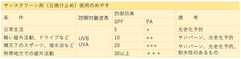 サンスクリーン剤(日焼け止め)使用のめやすを表す表