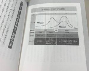 生理周期と毛穴ケアの関係の表