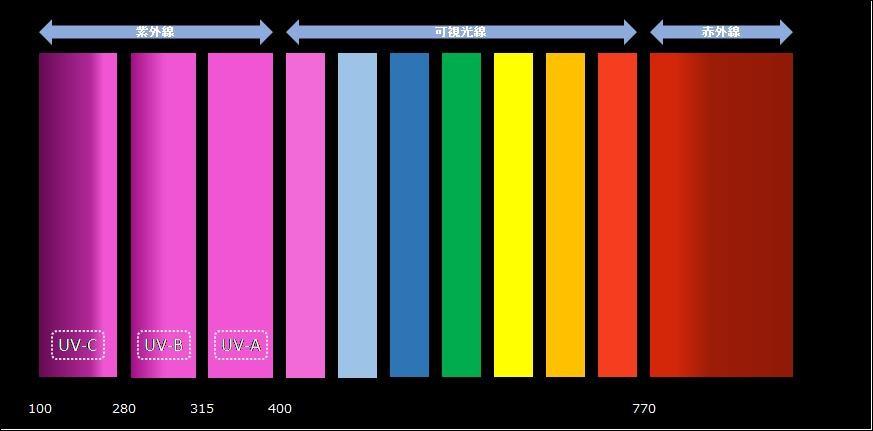紫外線の種類を示す図