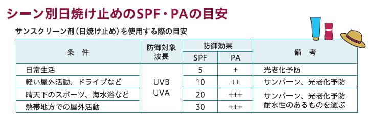 シーン別日焼け止めのSPFとPAの目安の表