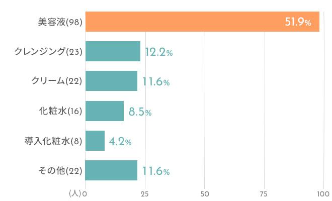 スキンケアアイテムの中で一番お金をかけているものはなんですか?の結果のグラフ