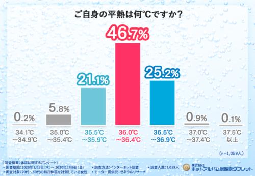 ご自身の平熱は何℃ですか?の結果のグラフ